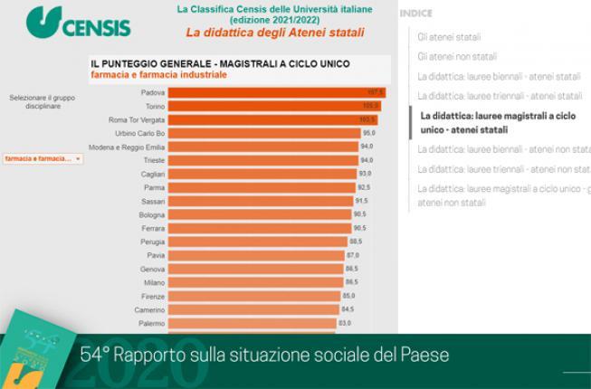 Collegamento a Classifica Censis delle Università italiane 2021/2022